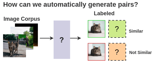 Self-supervised Approach to Labeling Images
