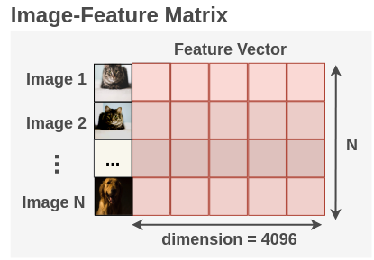 The Image-Feature Matrix Generated in DeepCluster
