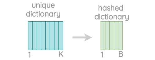 Hash dictionary to store n-grams