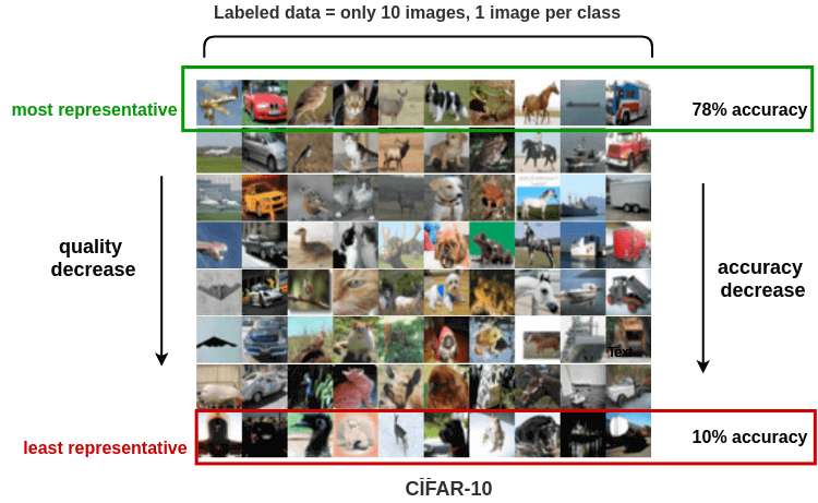 Learning with just 1 image per class