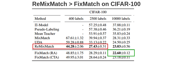 ReMixMatch is better than FixMatch on CIFAR-100