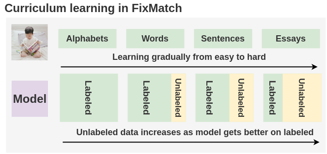 Free Curriculum Learning in FixMatch