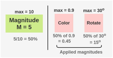 Random Magnitude Selection in RandAugment