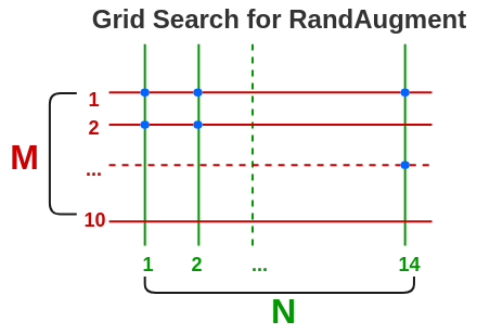 Grid Search to Find Optimal Configuration in RandAugment