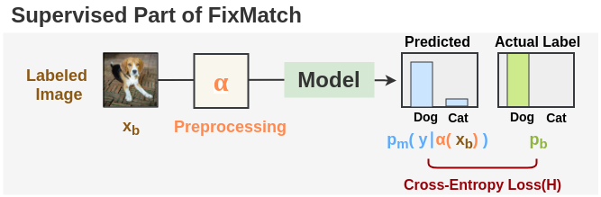 Supervised Part of FixMatch