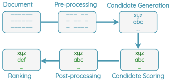 General Pipeline of Keyword Extraction