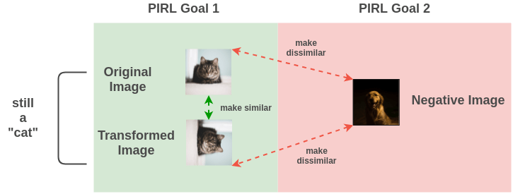 Intuitive Example of PIRL concept