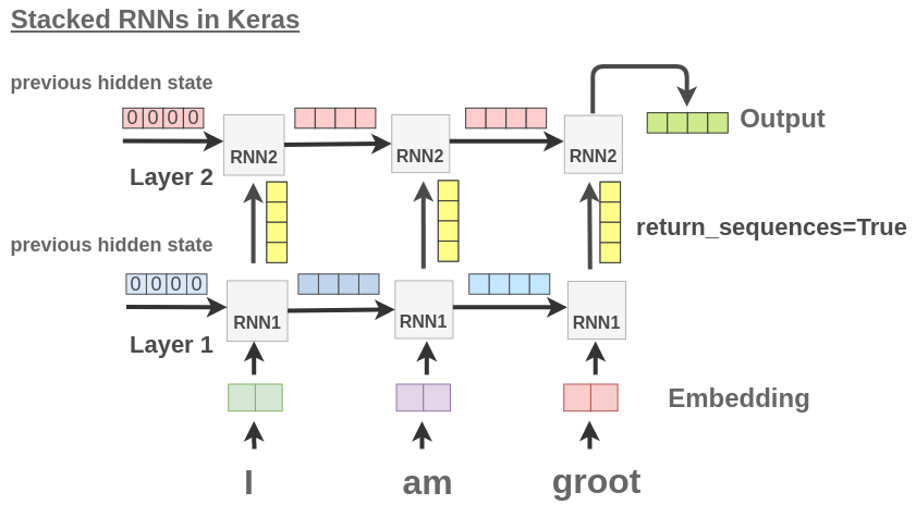 Behavior of Stacked RNNs in Keras