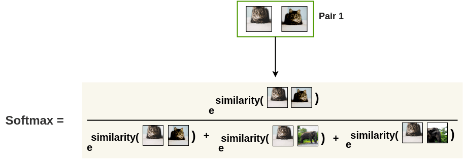 Softmax Calculation on Image Similarities