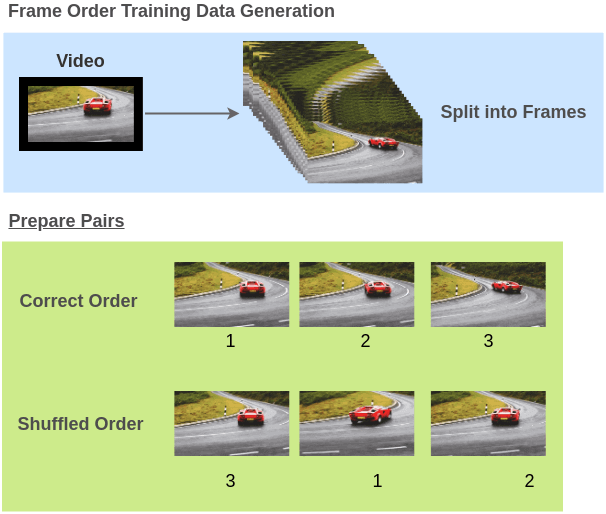 Training Data for Video Order