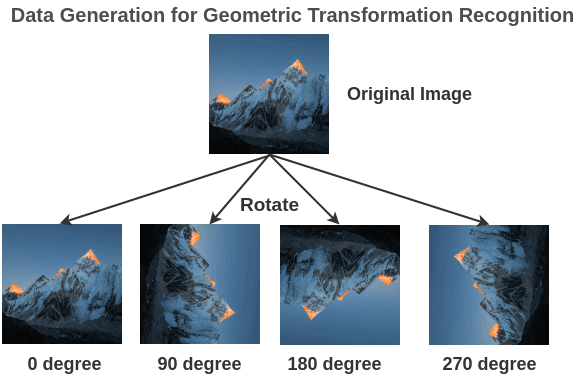 Training Data for Geometric Transformation