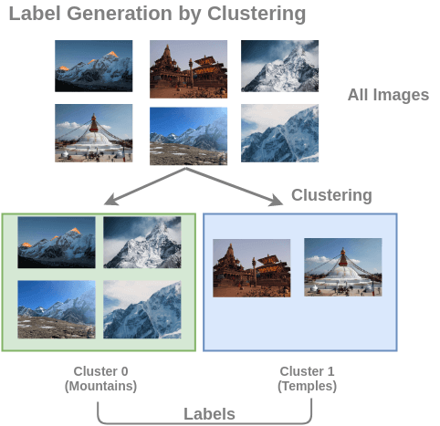 Training Data for Image Clustering