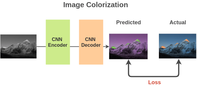 Architecture for Image Colorization