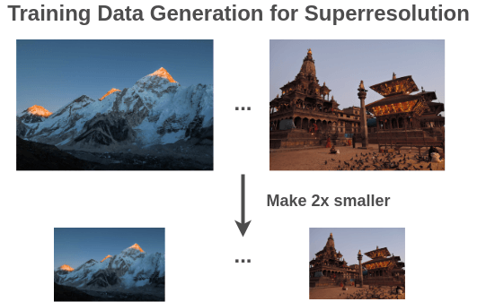 Training Data for Superresolution