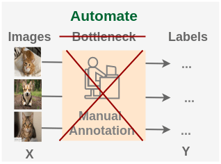 Automating manual labeling with Self Supervised Learning
