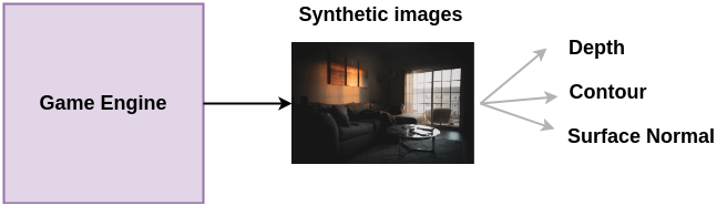 Training Data for Sythetic Imagery