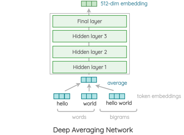 Deep Averaging Network Architecture